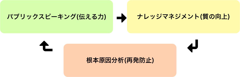 パブリックスピーキング(伝える力)→ナレッジマネジメント(質の向上)